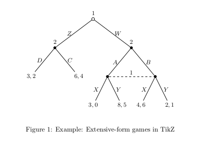 Typesetting extensive form games in latex example ccuart Image collections
